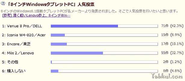 「8インチWindowsタブレットPC」人気投票の結果(1週目)―1位「Venue 8 Pro」2位「Miix 2」3位「Encore」