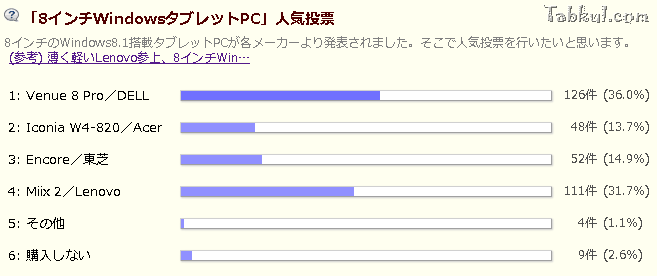 8inch-Windows-tablet-ranking-20131124