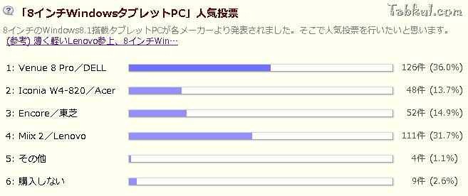 3週目/8インチWindowsタブレットPC人気投票の結果とコメント―順位:Venue 8 Pro/Miix2/Encore(VT484)/Iconia W4-820