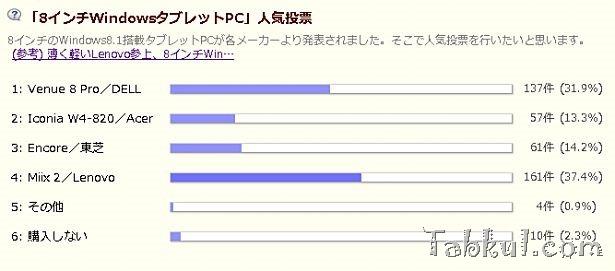 4週目/8インチWindowsタブレットPC人気投票の結果とコメント―順位:Miix2/Venue 8 Pro/Encore(VT484)/Iconia W4-820