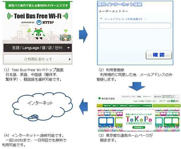 都営バス、無料Wi-Fiサービスを12/20より提供開始