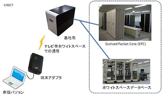 NICT、テレビ放送帯(470~710MHz)でLTE通信できるシステムを開発
