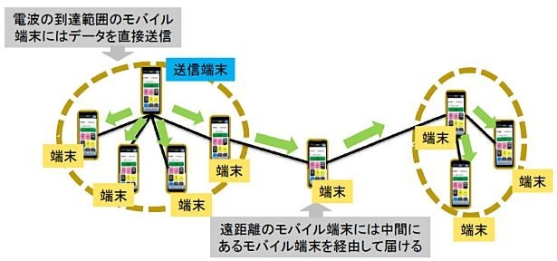 NEC、モバイル端末だけで大規模な情報配信ネットワーク構築する技術を開発(世界初)