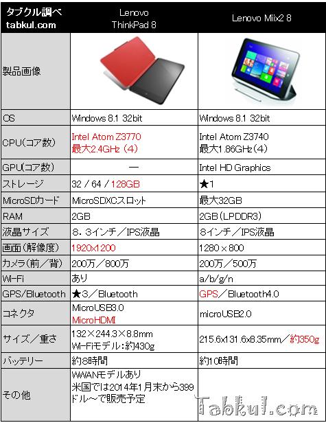 今月発売の『ThinkPad 8』と「Miix2 8」スペック比較―買いか考える
