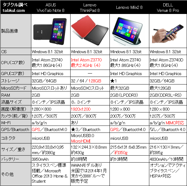 Thinkpad-8-vs-VivoTab-Note-8-hikaku-spec.png