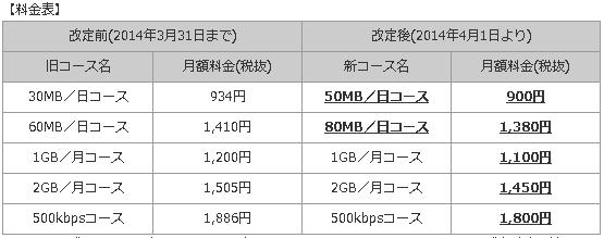 『OCN モバイル ONE』が値下げとサービス拡充、1日50MBで月900円に―050plus半額も