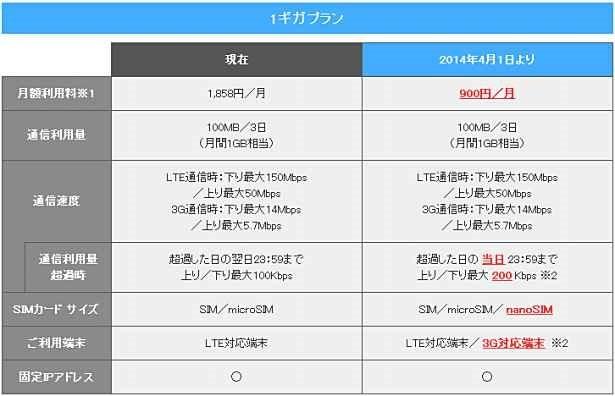 格安SIM、『ASAHIネット LTE 1ギガプラン』が月900円に値下げとサービス拡充へ