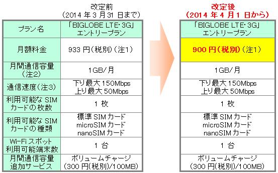 格安SIM/MVNO『BIGLOBE LTE・3G』が料金値下げで月900円に―高速1GB/Wi-Fiスポット付き