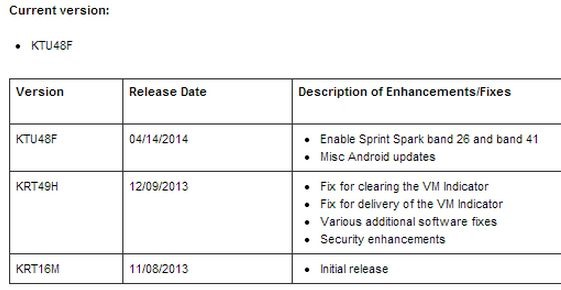 Sprint、未発表『Android 4.4.3 KTU84F』を公開