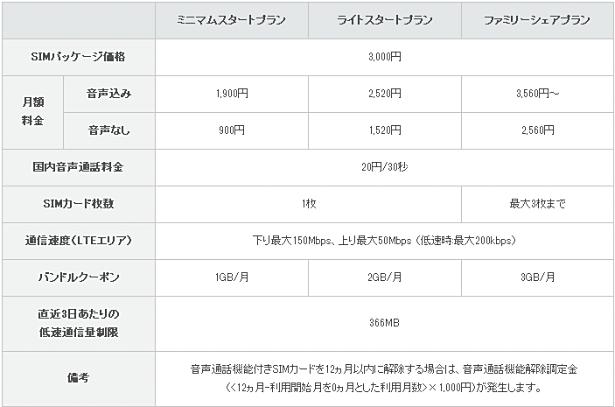 格安SIMカード「IIJmio」でMNP転入を4/17より受付開始―音声込み料金や新機能ほか