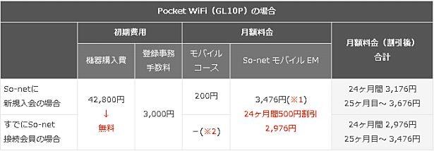 Sone-EM-4G-01
