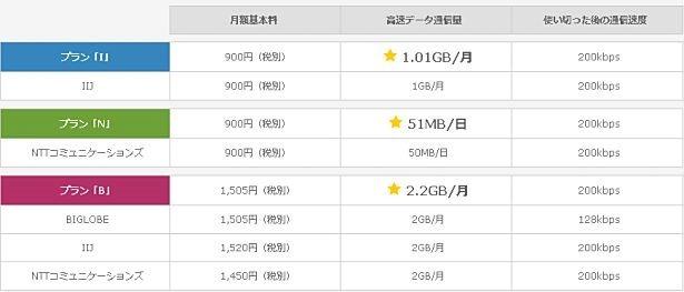 日本通信、『b-mobile X SIM』の高速データ通信を増量すると発表―格安SIMカード/MVNO