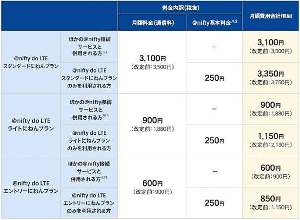 格安SIMカード『@nifty do LTE』が値下げを発表―ドコモMVNO