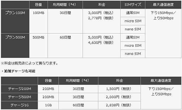 so-net-prepaid-02PNG