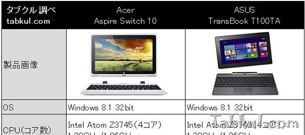 10インチ対決『ASUS TransBook T100TA』vs 『Acer Aspire Switch 10』スペック比較―CPU「Z3740」と「Z3745」の違い