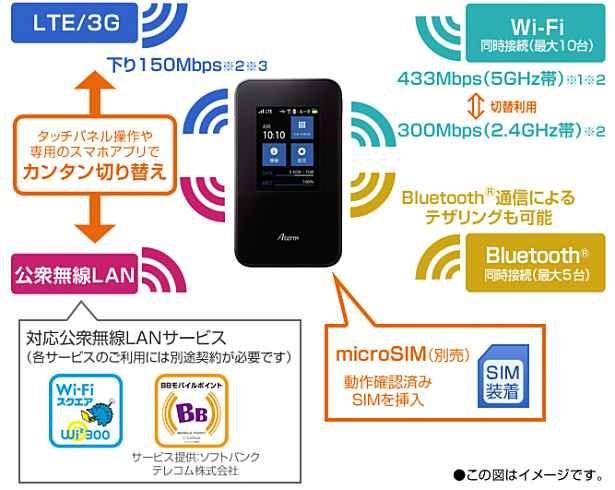 家族で格安SIMカード運用/複数SIMではなくルーター「Aterm MR03LN」を選択、購入した話