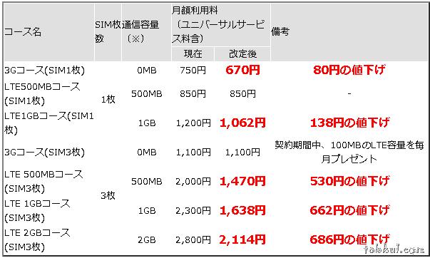 格安SIMカード『BB.exciteモバイルLTE』、月額料金を値下げ―新規・追加SIM割引キャンペーンも実施中