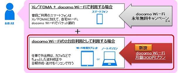 ドコモ、Wi-Fiタブレットなどで利用できる2台目向け「docomo Wi-Fi 月額300円プラン」を6/1提供開始