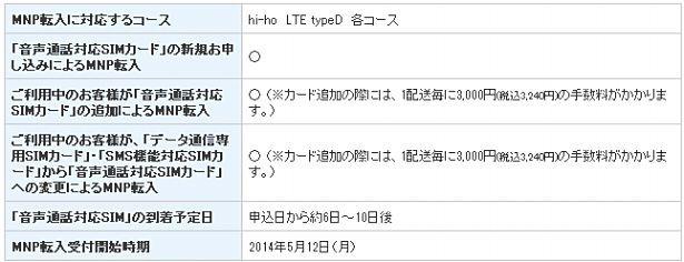 「hi-ho LTE typeDシリーズ」音声SIMカード、5月12日よりMNP転入開始―MVNO
