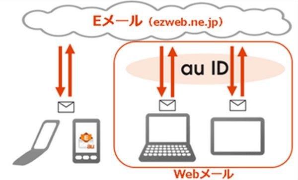 au キャリアメール (@ezweb.ne.jp)がブラウザで利用可能に、パソコンやタブレット対応
