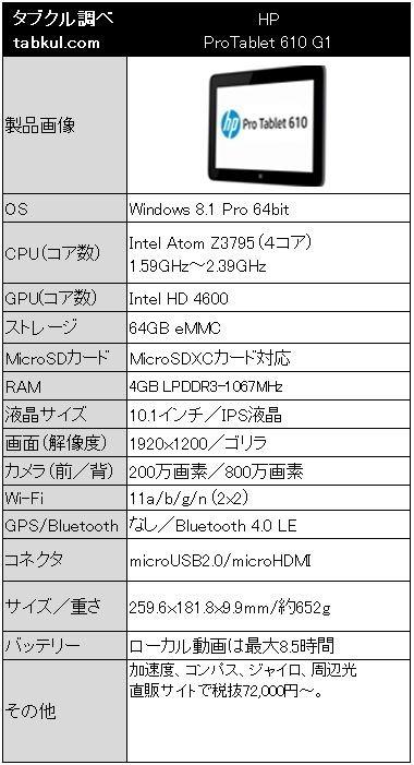 10インチRAM4GB/WUXGAタブレット『HP ProTablet 610 G1』販売開始―価格とスペック