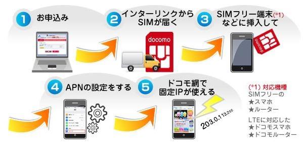 Interlink-LTE-SIM-01