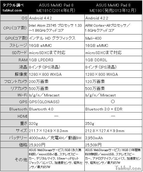 ASUS-Memo-Pad-8-hikaku