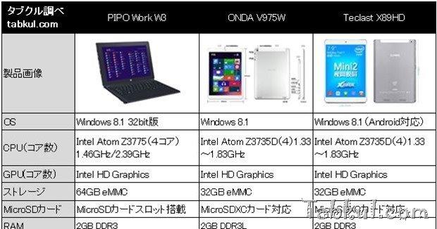 約2~3万円台で高解像度な中華Windowsタブレット3機種スペック比較―2014年8月時点