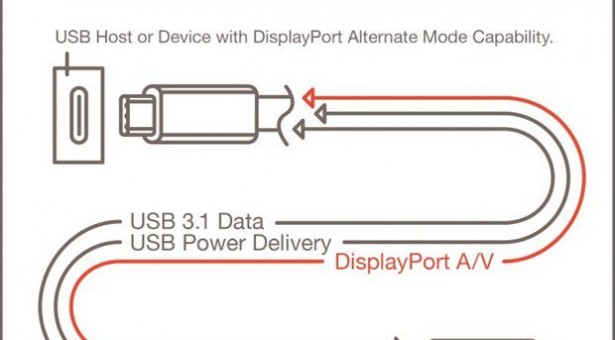 VESA、次期USB Type-Cで映像出力『DisplayPort』対応を発表―4K(4096x2160)まで転送可能