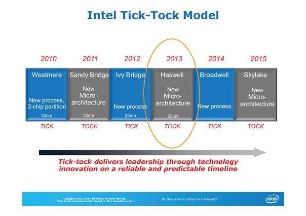 2015年からノートPCはワイヤレス充電「Rezence」対応に―Core Mの次世代Skylakeプロセッサ
