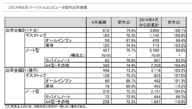 JEITA、8月のPC国内出荷実績を発表―3ヶ月連続で前年割れ
