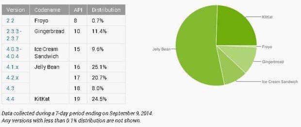 Androidバージョン割合、「KitKat」が約25%へ上昇