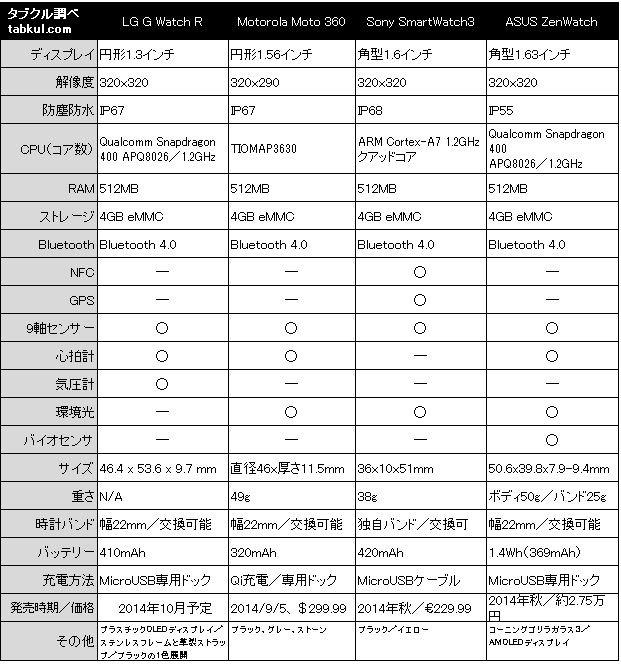 smartwatch-hikaku-20140915