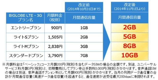 格安SIMカード「BIGLOBE LTE・3G」がサービス拡充、月1505円で5GB可能に