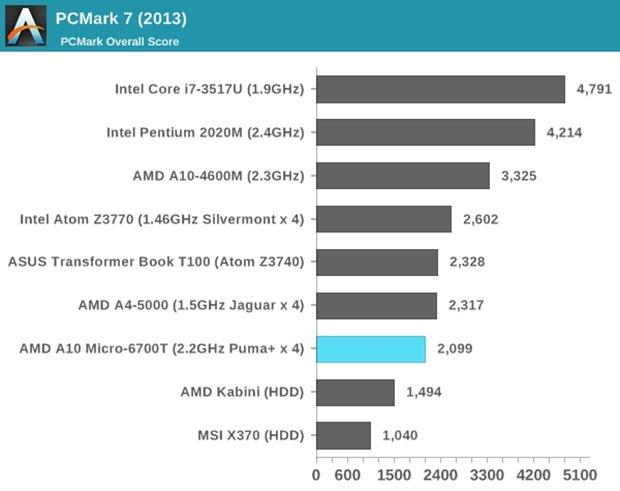 AMD-A10-vs-INTEL.2