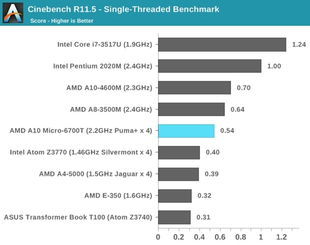 AMD-A10-vs-INTEL
