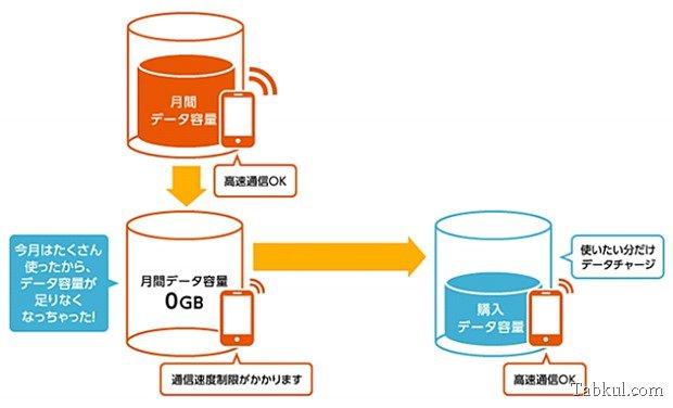 KDDIが1GB1500円の「LTEデータプリペイド」発表―発売日ほか