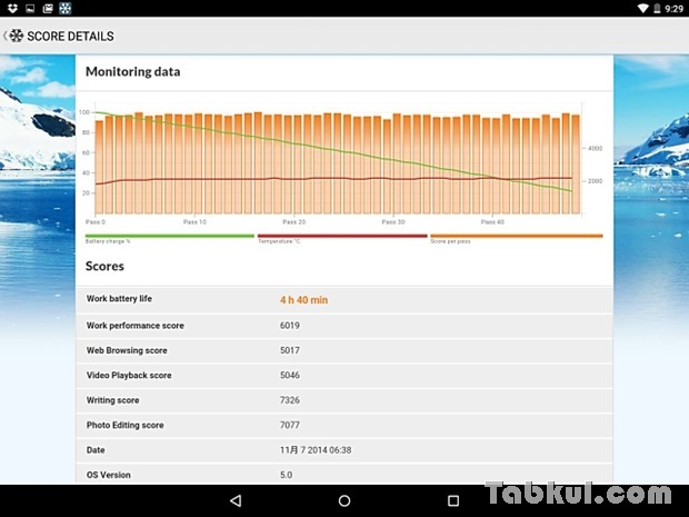 Nexus9-PCMARK-Tabkul.com-Score.3