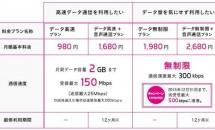 UQ mobile、2月6日より「nanoSIM」提供開始/最新iOS利用不可