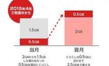 格安SIMカード『BIGLOBE LTE・3G』、4月からデータ容量の翌月繰り越し開始