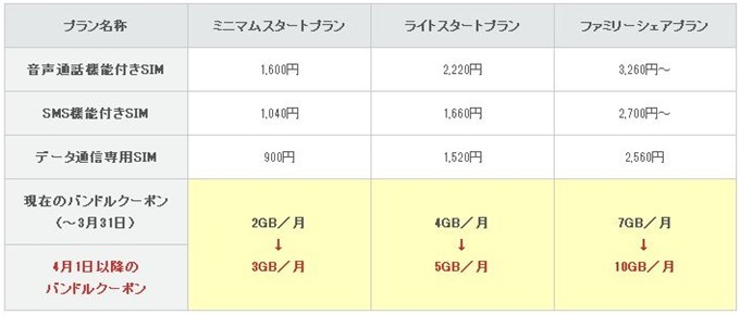 IIJmio-20150401-newplan