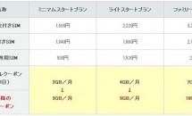 格安SIM『IIJmio』が月900円で3GBに!4月からデータ増量を発表
