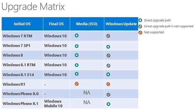Windows10-upgradematrix