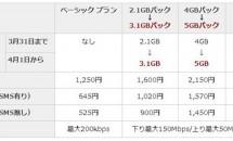 楽天モバイル、月900円で月2.1GBから3.1GBへ増量/格安SIMカード・MVNO