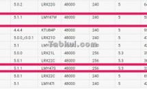 Android 5.1.1 ビルド(LMY47S/LMY47W)、Nexus 7 2013とNexus 9向けに準備中