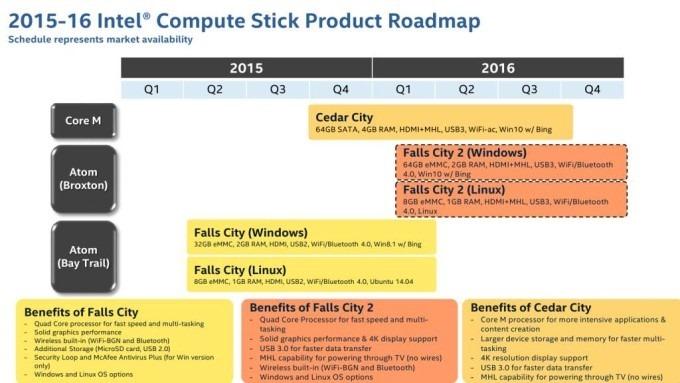 Intel-Compute-stick-roadmap