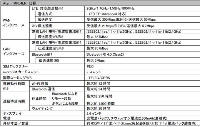 NEC Aterm MR04LN.3