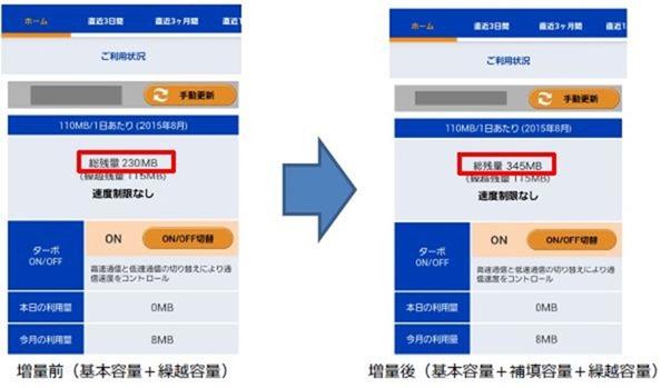 OCN-Mobile-One-data