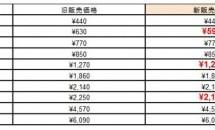 DMM mobile、1GB/5GB/10GBを値下げへ―月額590円~に #格安SIMカード
