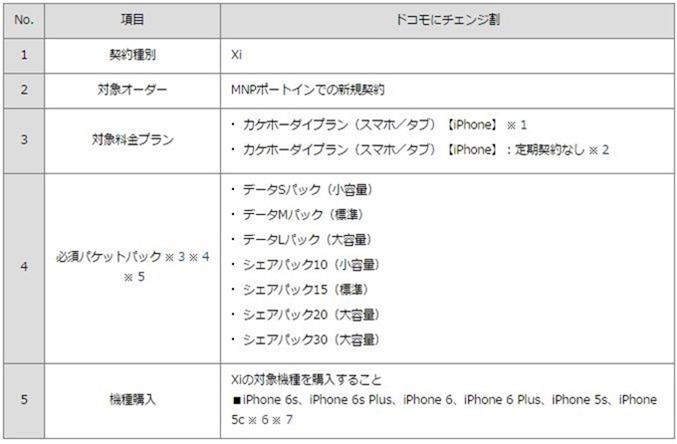 iPhone6s-Plus-docomo-vs-SIMFree-04